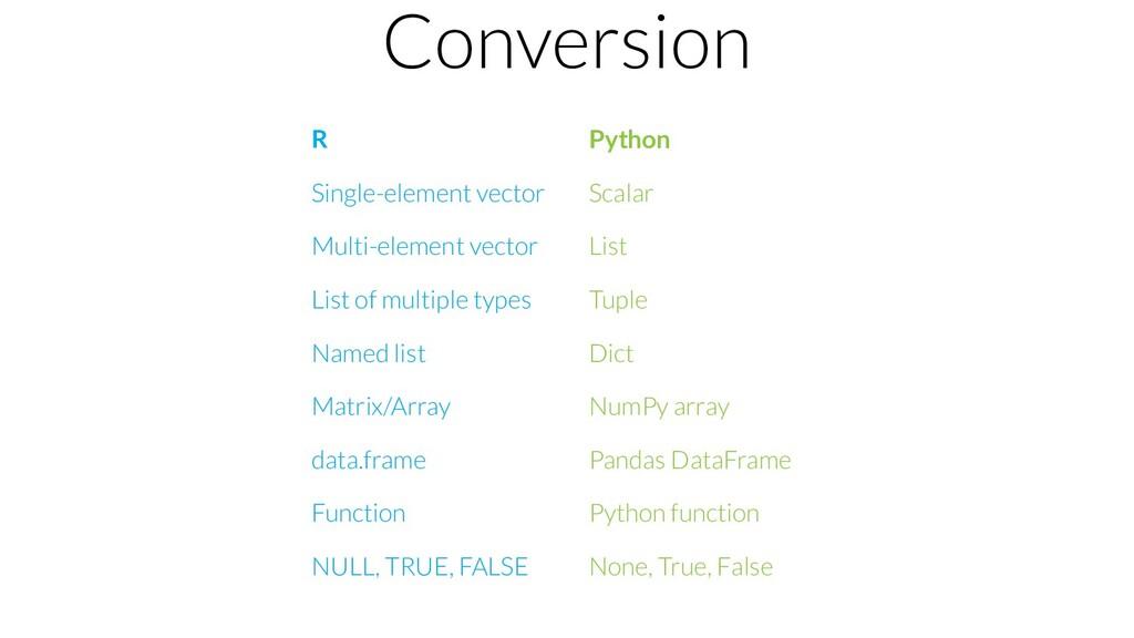 Conversion R Python Single-element vector Scala...