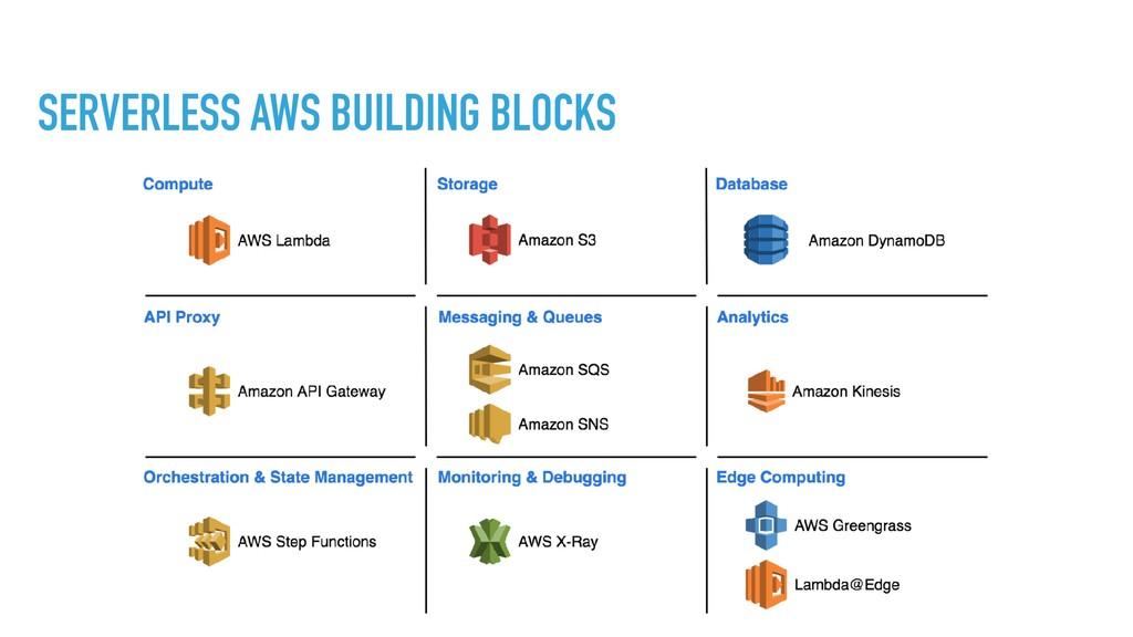 SERVERLESS AWS BUILDING BLOCKS