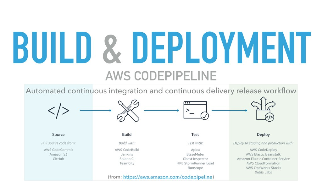 BUILD & DEPLOYMENT (from: https://aws.amazon.co...