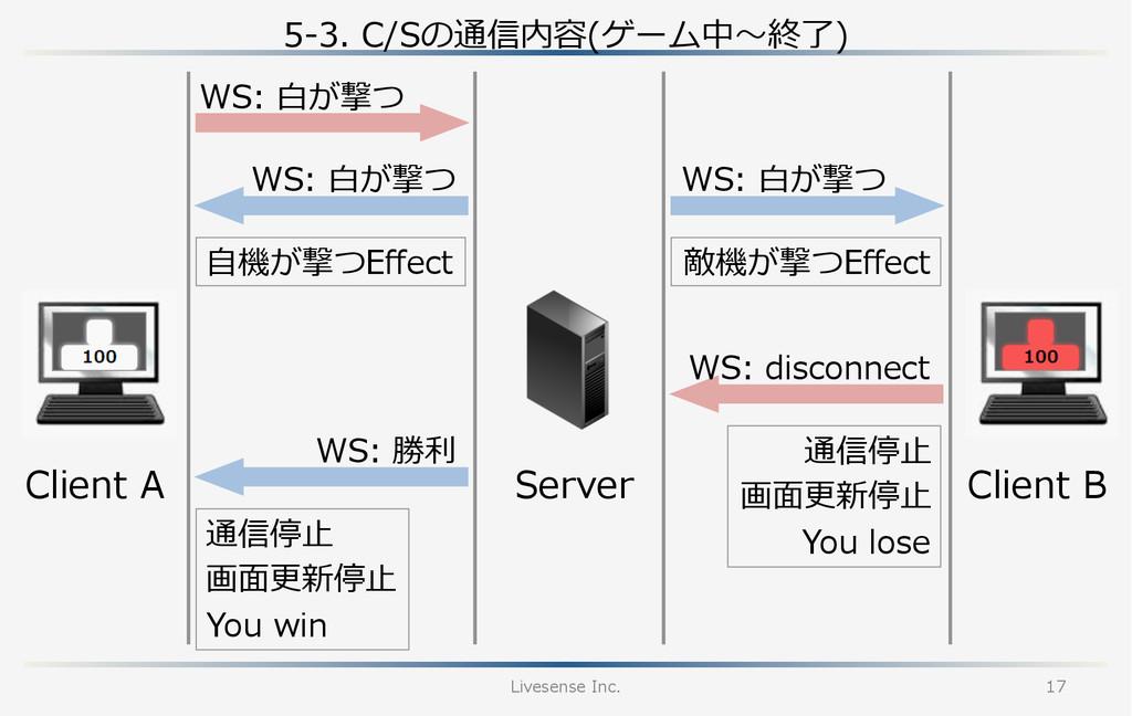 5-‐‑‒3. C/Sの通信内容(ゲーム中〜~終了了) Livesense Inc. 17...
