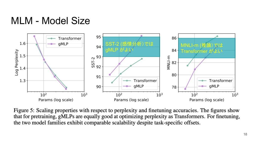 MLM - Model Size SST-2 (感情分析)では gMLP がよい MNLI-m...
