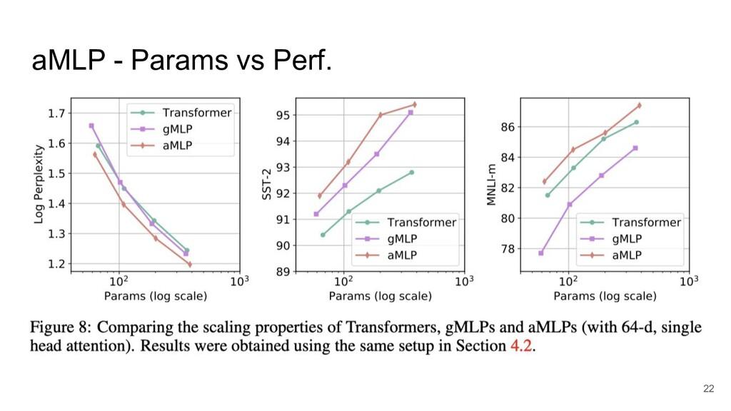 aMLP - Params vs Perf. 22