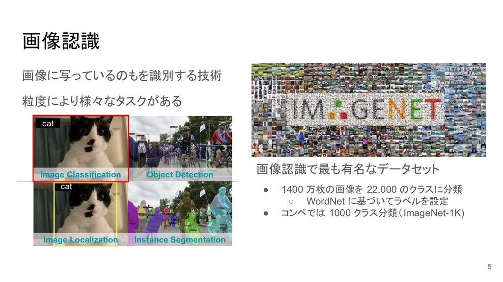 画像認識 画像に写っているのもを識別する技術 粒度により様々なタスクがある cat Image...