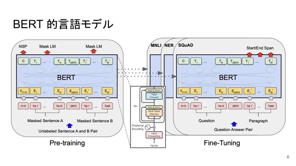 BERT 的言語モデル 6