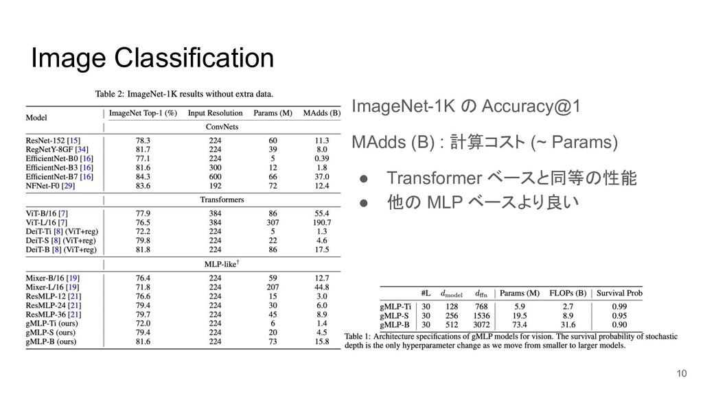 Image Classification ImageNet-1K の Accuracy@1 M...