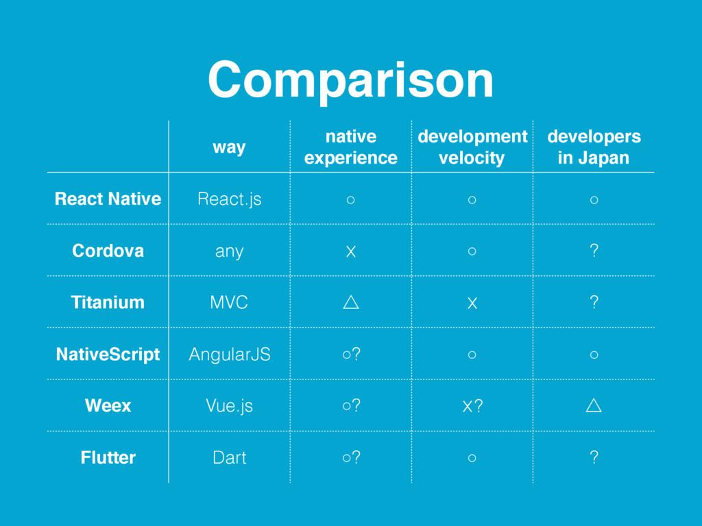 Comparison way native experience development ve...