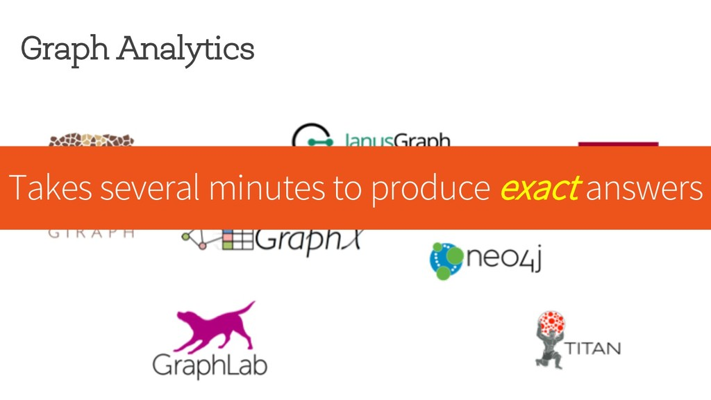 Graph Analytics Takes several minutes to produc...