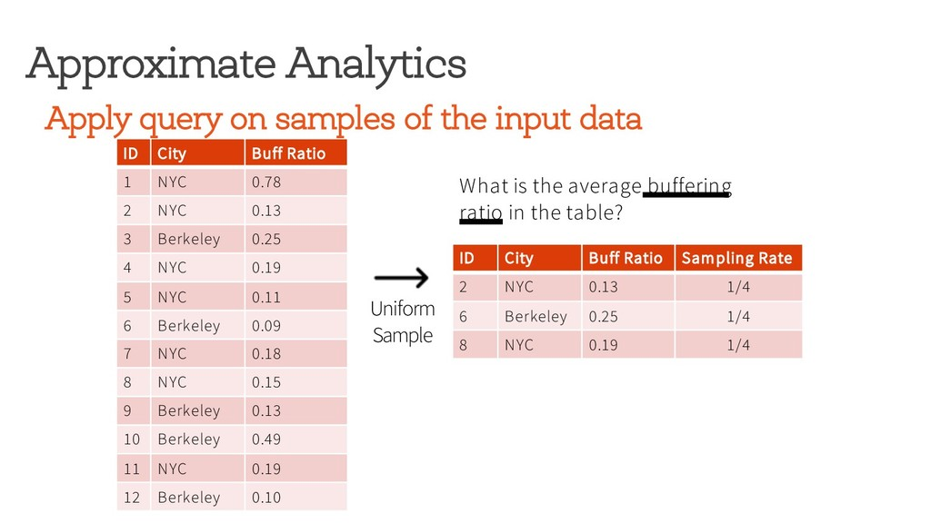 Apply query on samples of the input data Approx...