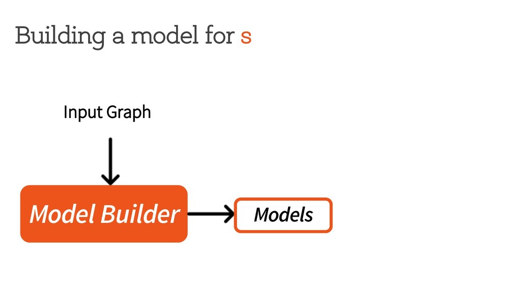 Building a model for s Model Builder Models Inp...