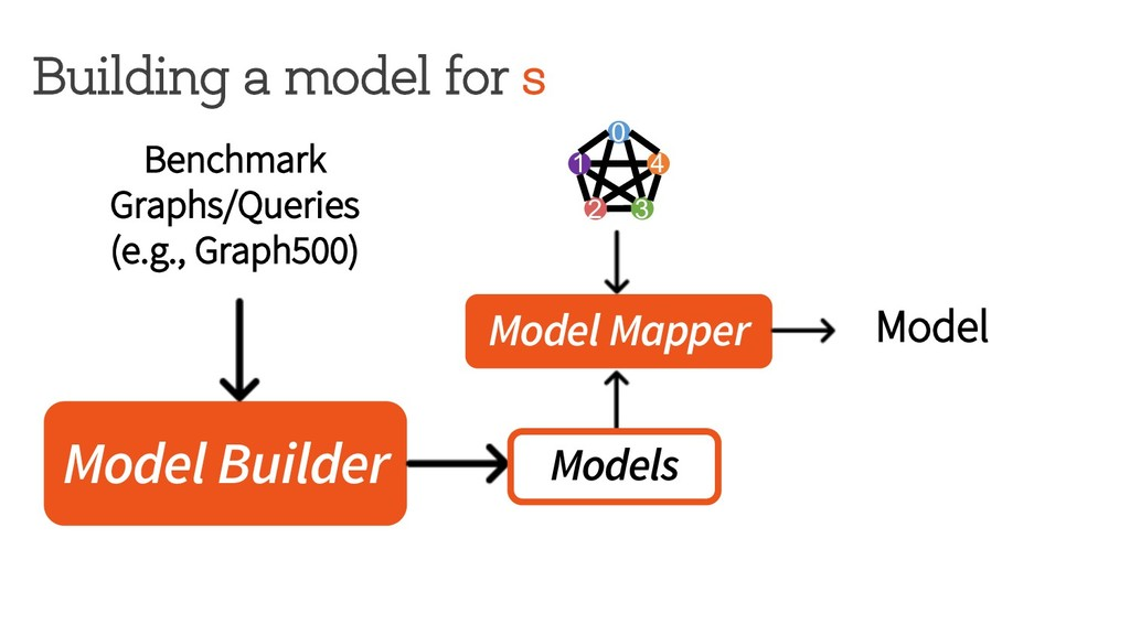 Building a model for s Model Builder Model Mapp...