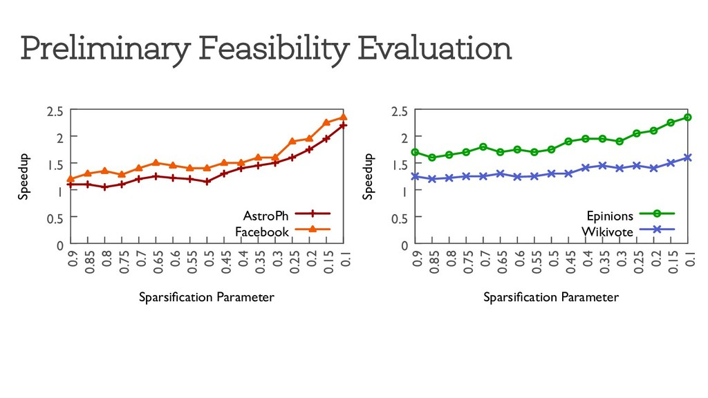 Preliminary Feasibility Evaluation 0 0.5 1 1.5 ...