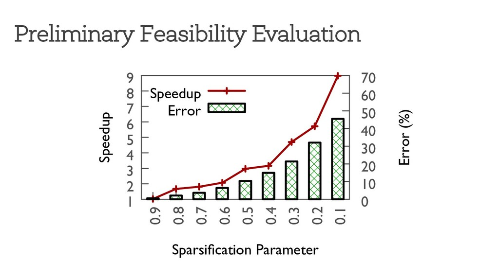 Preliminary Feasibility Evaluation 1 2 3 4 5 6 ...