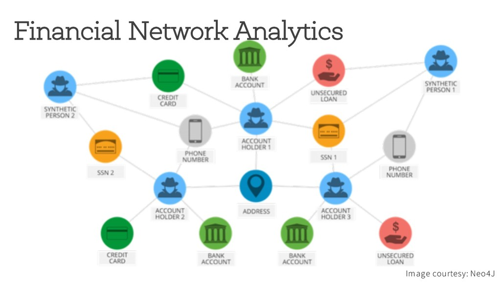 Financial Network Analytics Image courtesy: Neo...