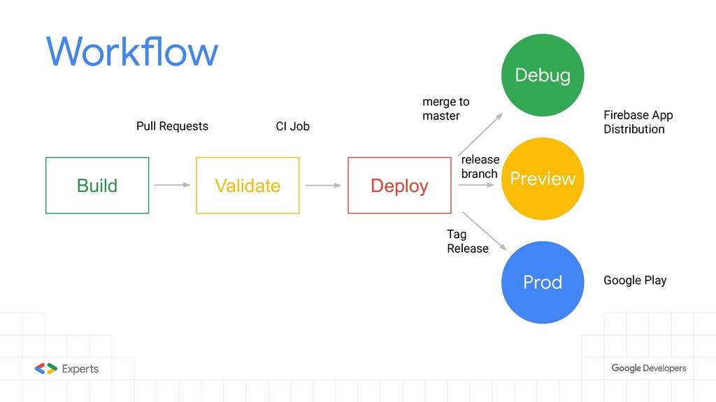 Preview Validate Build Deploy Workflow Prod Deb...