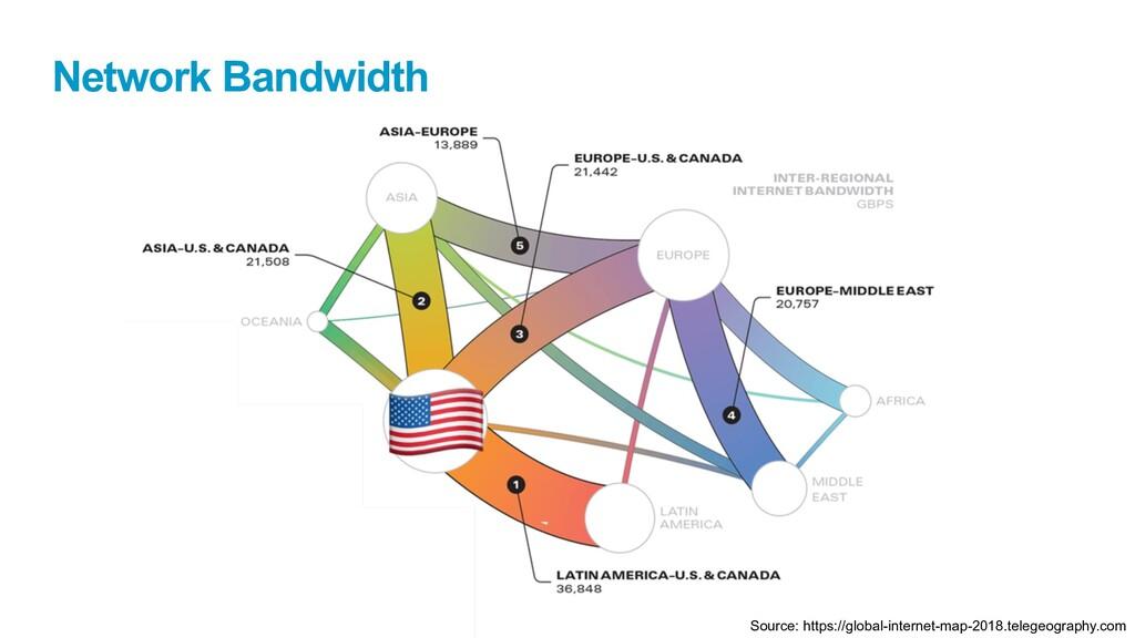 Public Network Bandwidth Source: https://global...