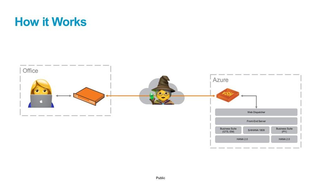 Public How it Works Azure Office