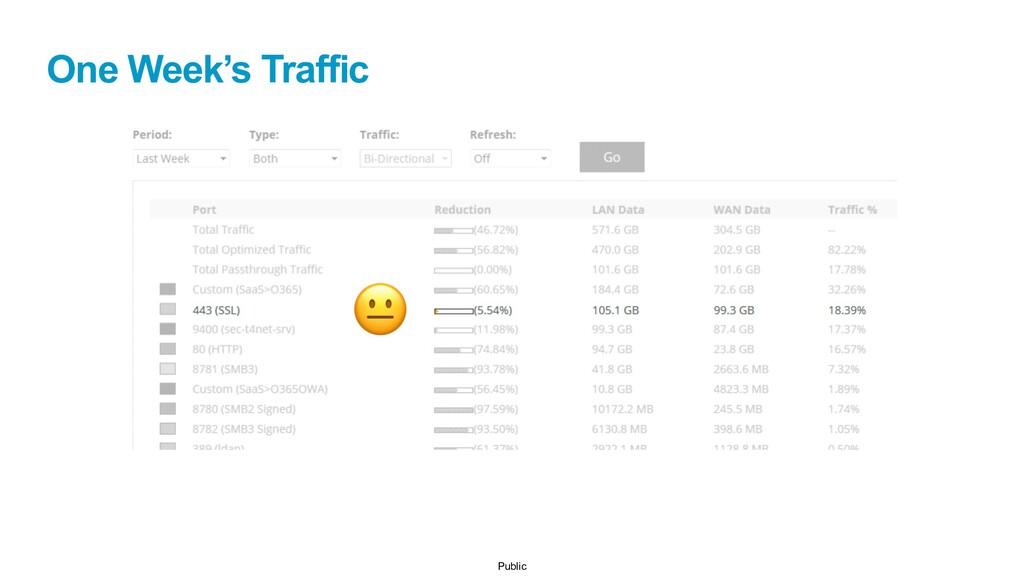 Public One Week's Traffic