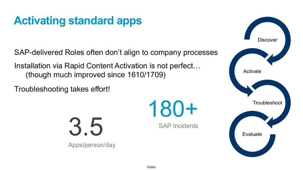 Public Activating standard apps SAP-delivered R...