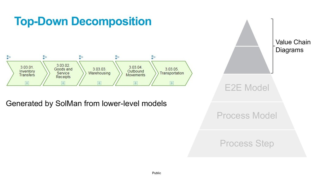 Public E2E Model Process Model Process Step Val...