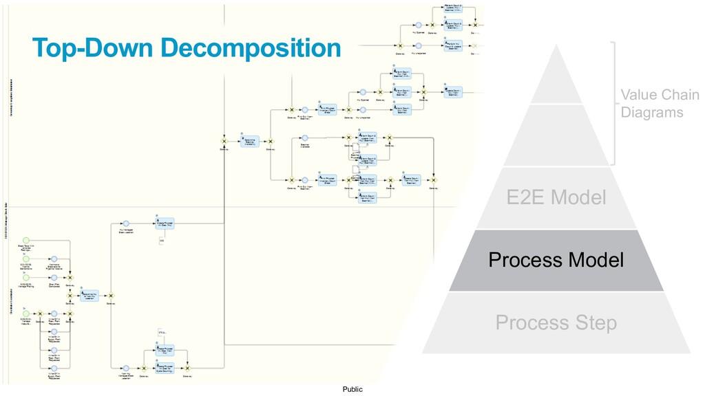 Public E2E Model Process Model Process Step Val...
