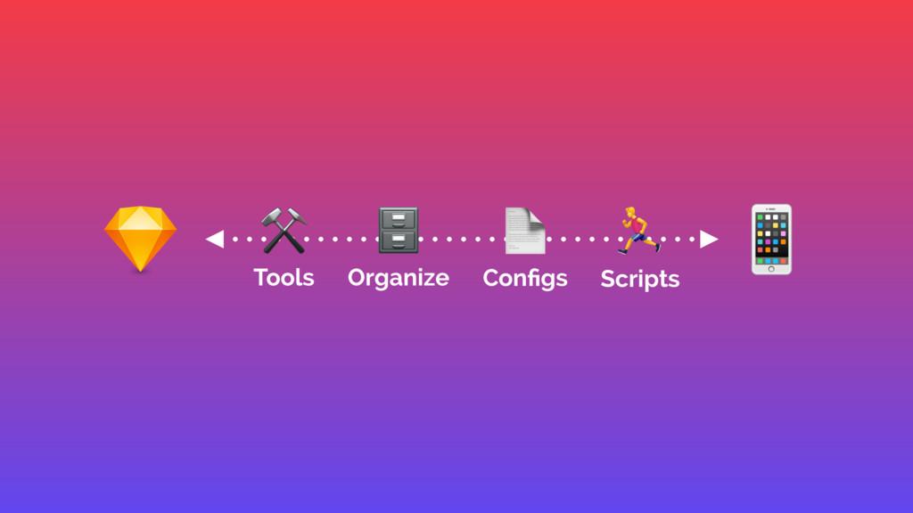 % , Scripts D Organize B Configs ⚒ Tools