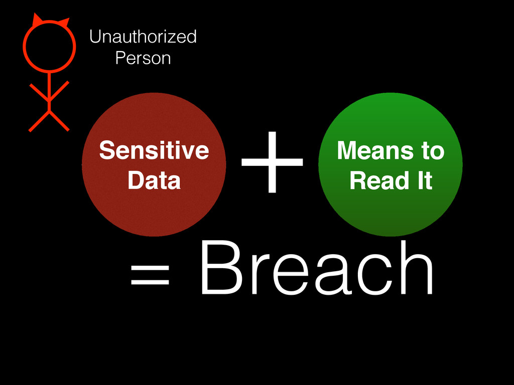 Sensitive Data Means to  Read It + Unauthorize...