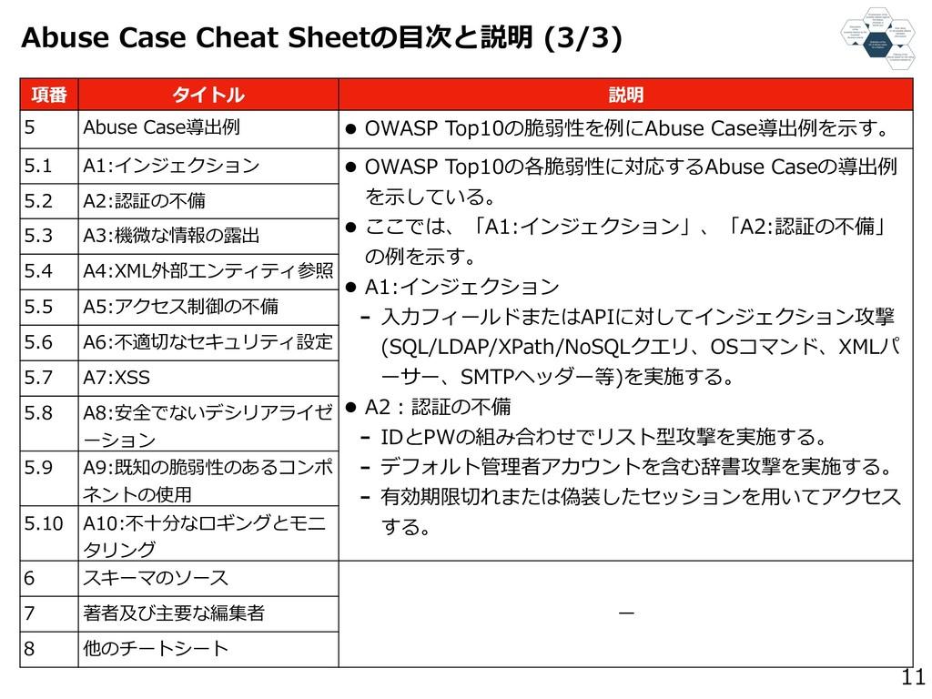 11 項番 タイトル 説明 5 Abuse Case導出例 • OWASP Top10の脆弱性...