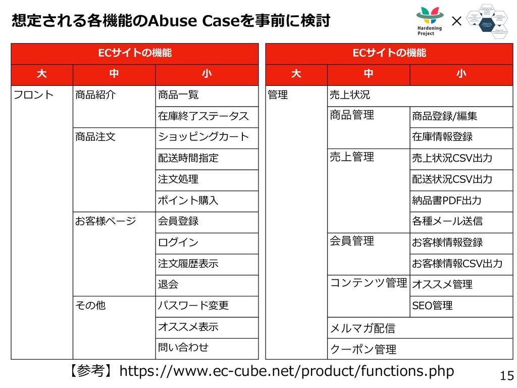 想定される各機能のAbuse Caseを事前に検討 15 ✕ ECサイトの機能 ⼤ 中 ⼩ フ...