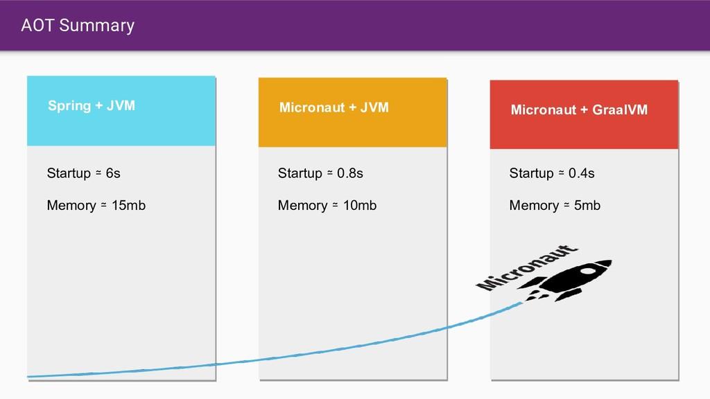 AOT Summary Spring + JVM Micronaut + JVM Micron...