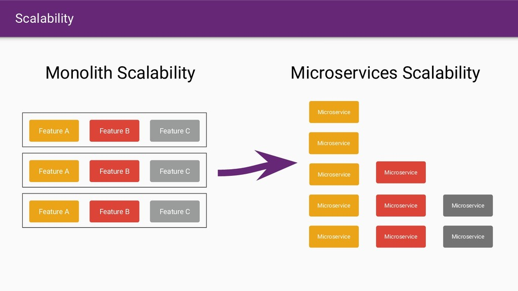 Scalability Feature A Monolith Scalability Micr...