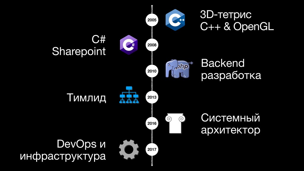 3D-тетрис  C++ & OpenGL C# Sharepoint Backend ...