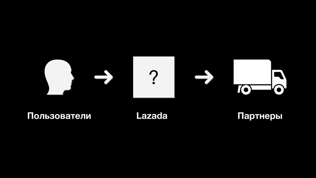 Lazada Пользователи Партнеры ?