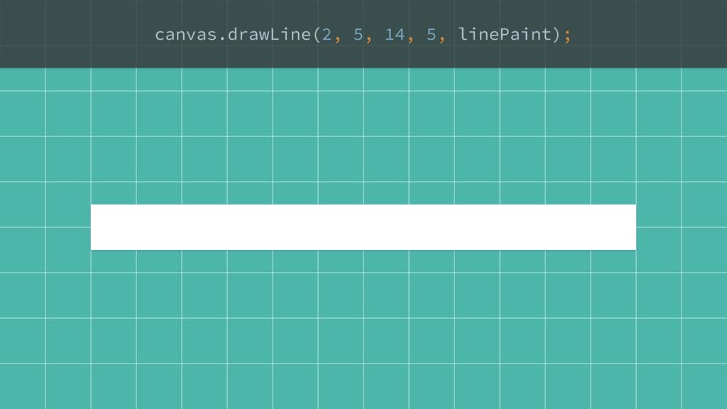 canvas.drawLine(2, 5, 14, 5, linePaint); D