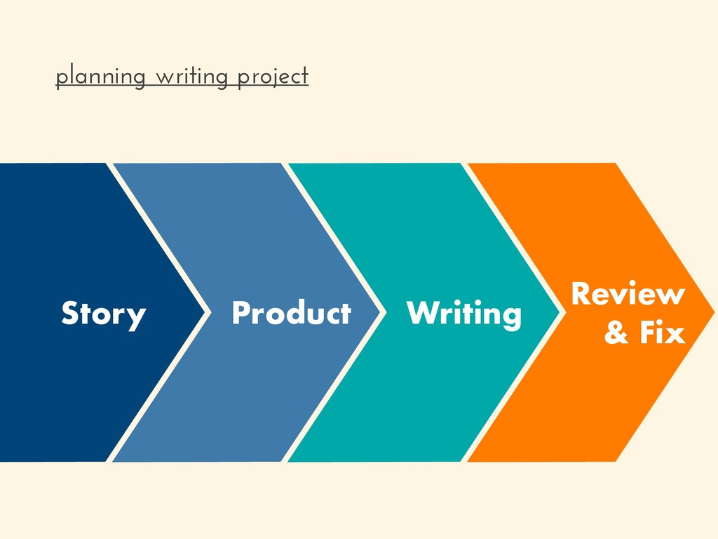 Review & Fix Writing planning writing project P...