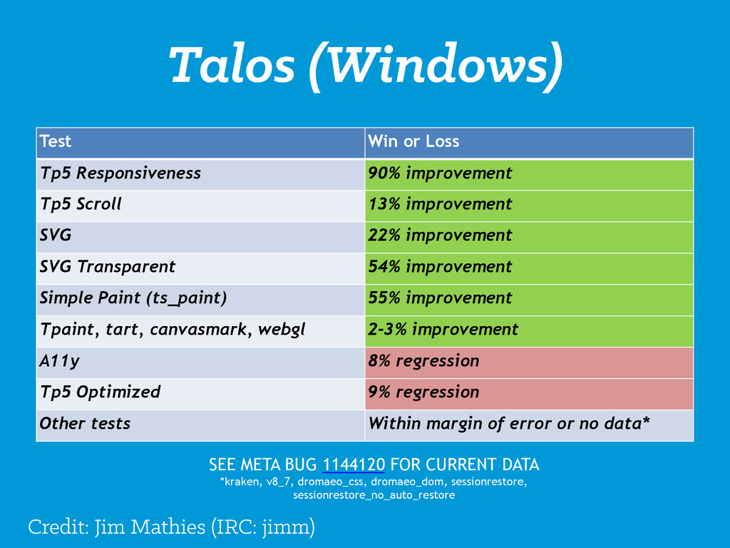 Talos (Windows) Test Win or Loss Tp5 Responsive...