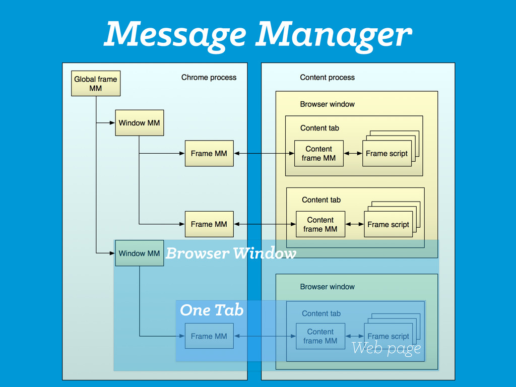 Message Manager One Tab Web page Browser Window
