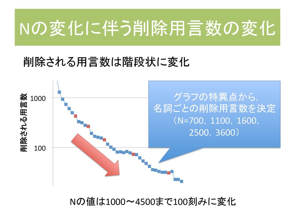 Nの変化に伴う削除用言数の変化 削除される用言数は階段状に変化 グラフの特異点から,...