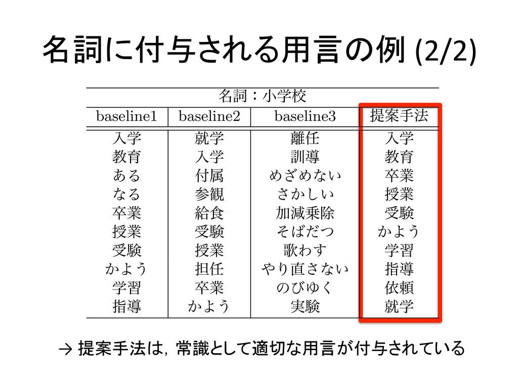 名詞に付与される用言の例 (2/2) → 提案手法は,常識として適切な用言が付...