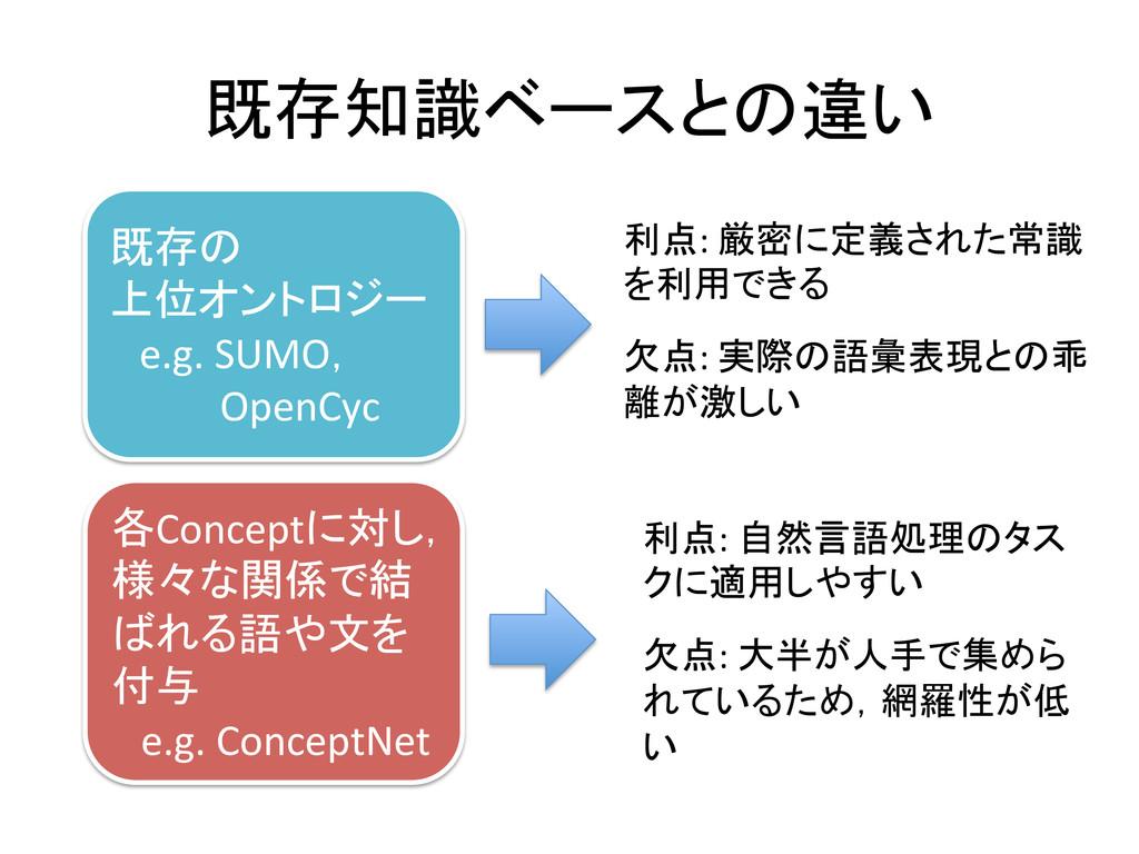 既存知識ベースとの違い 既存の  上位オントロジー   e.g. SUM...