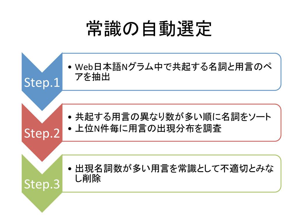 常識の自動選定 Step.1 •Web日本語Nグラム中で共起する名詞と用言のペ アを...