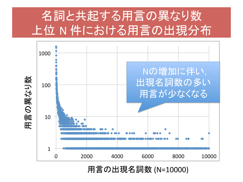 名詞と共起する用言の異なり数  上位 N 件における用言の出現分布  Nの増加...