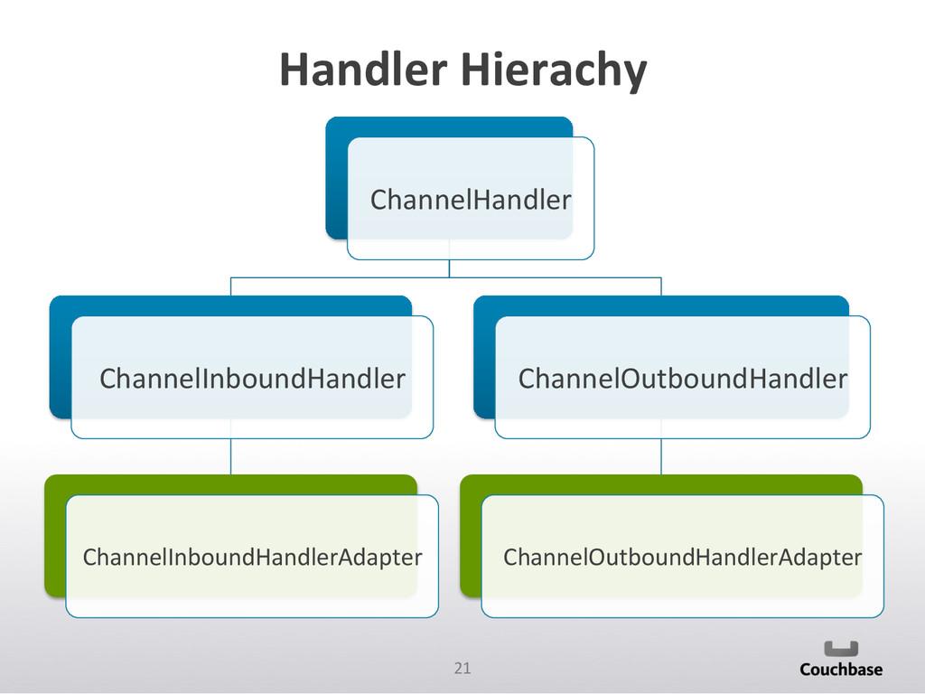 21  Handler Hierachy  ChannelHandler...