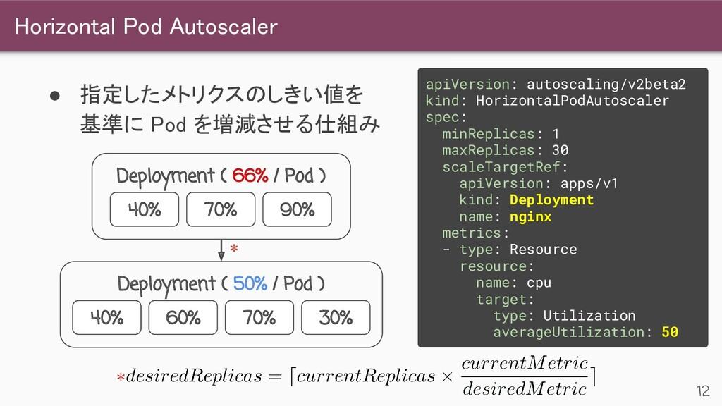 Horizontal Pod Autoscaler 12 ● 指定したメトリクスのしきい値を...