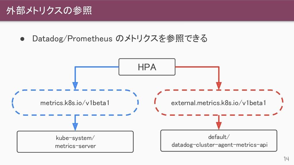 外部メトリクスの参照 14 ● Datadog/Prometheus のメトリクスを参照でき...