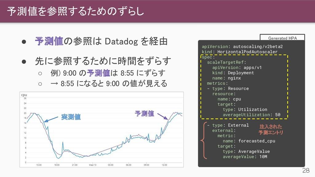 ● 予測値の参照は Datadog を経由 ● 先に参照するために時間をずらす ○ 例) ...