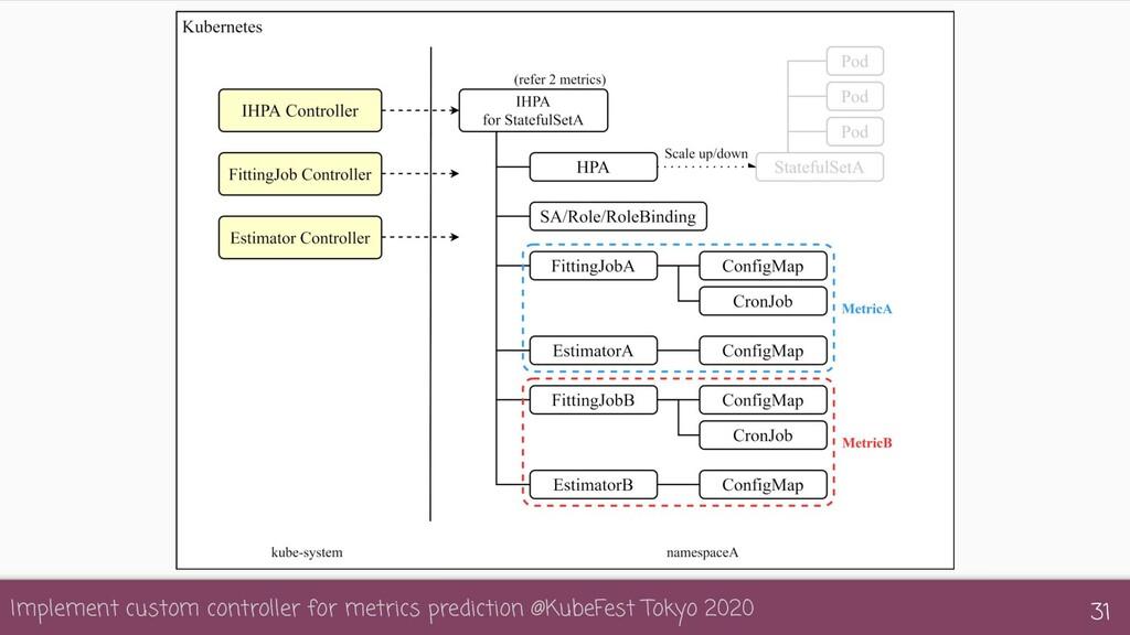 Implement custom controller for metrics predict...