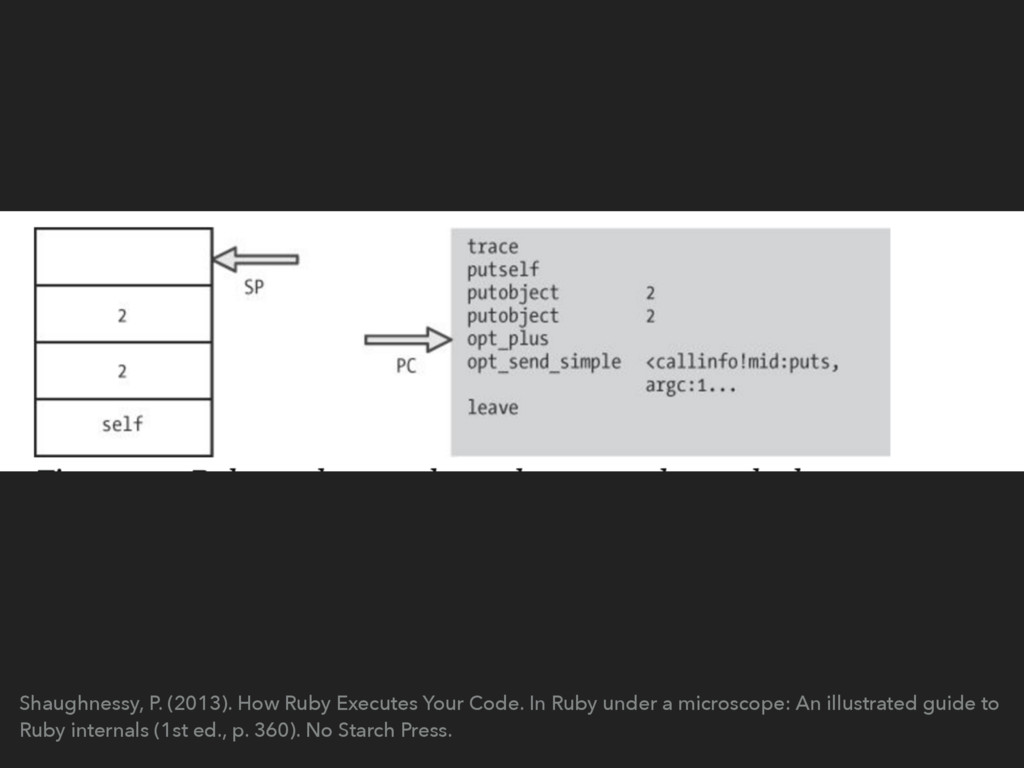 Shaughnessy, P. (2013). How Ruby Executes Your ...