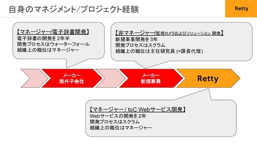 自身のマネジメント/プロジェクト経験 メーカー 海外子会社 メーカー 新規事業 【マネージャ...