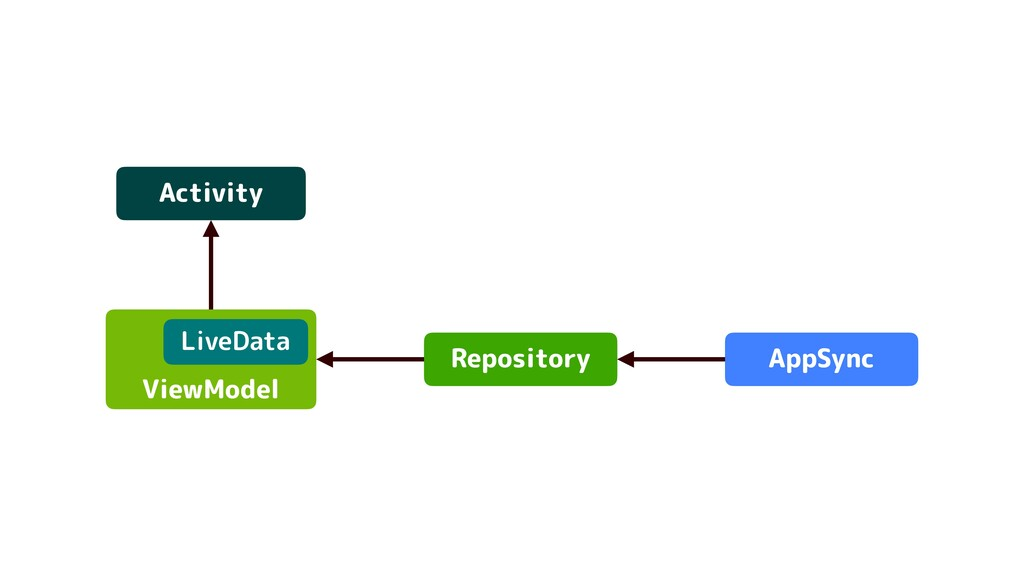 Activity Repository ViewModel AppSync LiveData