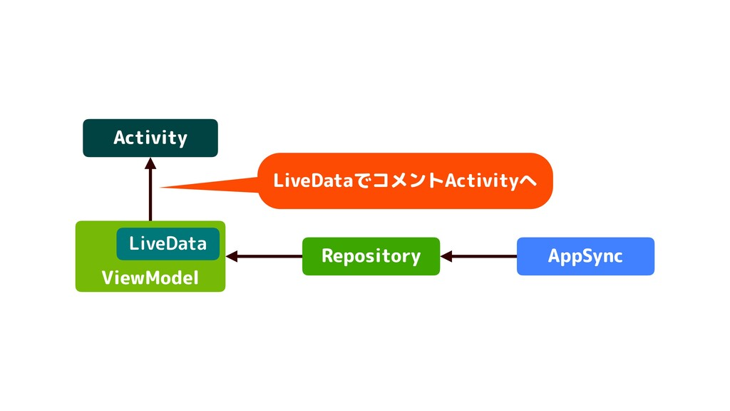 Activity Repository ViewModel AppSync LiveData ...